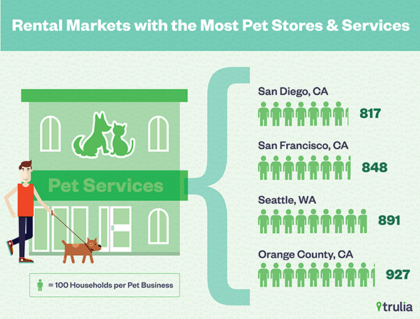Trulia_PetFriendlyRentalMarkets_ServicesRatio